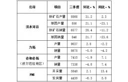 三季度国际四大矿业公司铁矿石产销情况