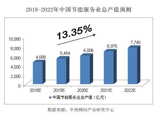 2018-2022年中国节能服务行业预测分析
