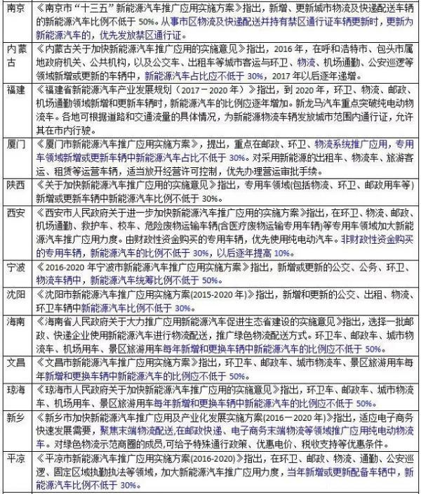 28省市提出电动物流车规划 陆地方舟纯电动物流车严阵以待