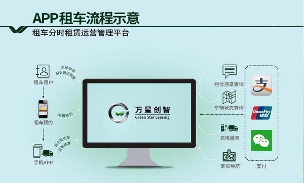 万星创智首获6个软件著作权 抢占新能源汽车租赁+互联网风口!