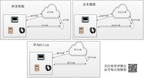 【快哥评测来啦】图解物联网IoT未来技术