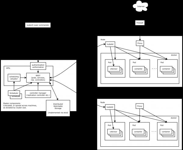 【快哥评】一图读懂云计算关键技术——k8s容器管理系统的架构