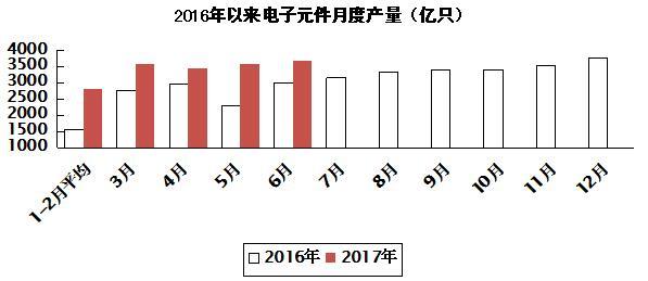 2017年上半年电子信息制造业发展状况分析
