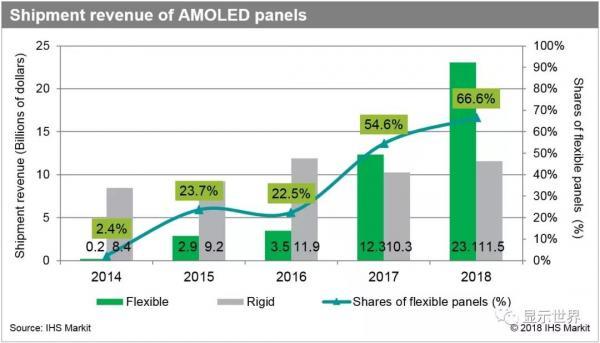 柔性AMOLED市场2017年增长3倍至120亿美元