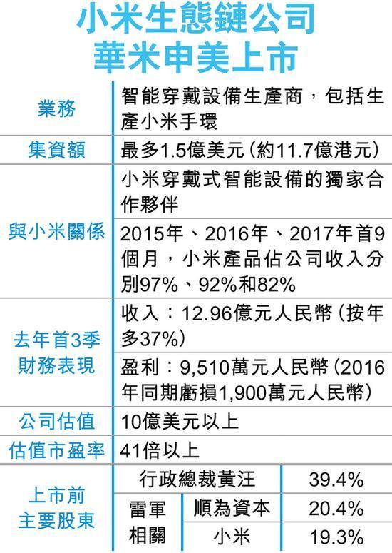 华米科技递交IPO申请在美上市 小米上市探路先锋?