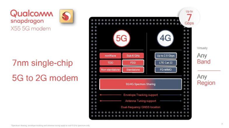 高通中兴联手完成了首个国内基于手机的5G毫米波互...