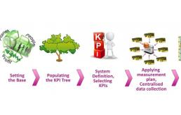 欧洲ZeEUS项目是如何做实施效果评估的?