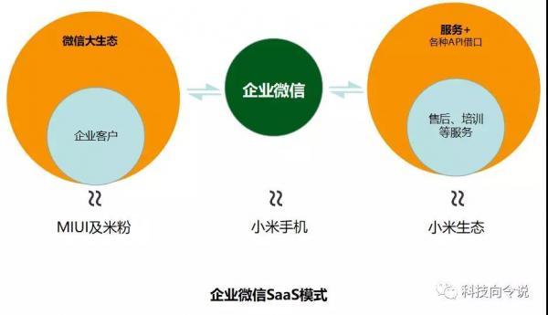 响铃:2号人事部类小米的生态模式,或是2B产品2C产业化的一个标本