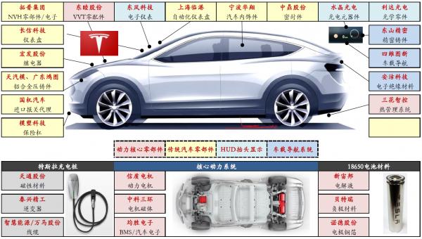 特斯拉要在中国造车,还需要迈过哪些坎?