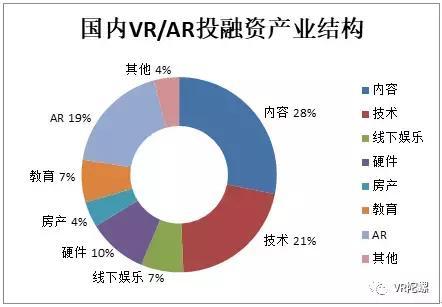 【年终特辑】2017年的VR/AR融资:我们的寒冬,你们的盛夏