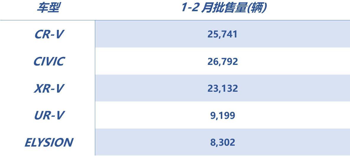 再次领跑大市 东风Honda超额完成1-2月销量目标