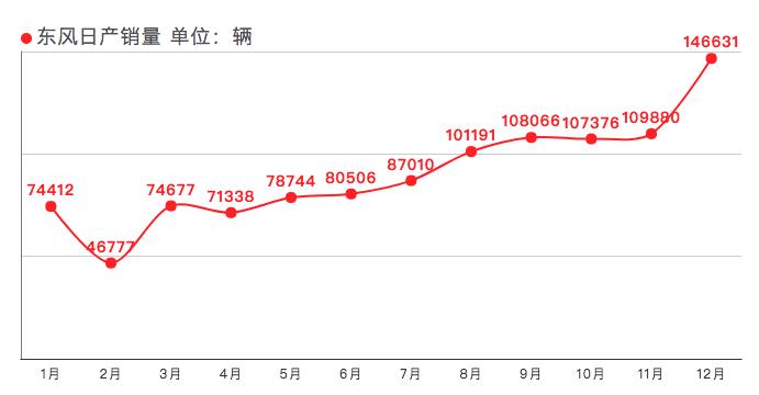生命在于折腾,东风日产2月销量再创新高