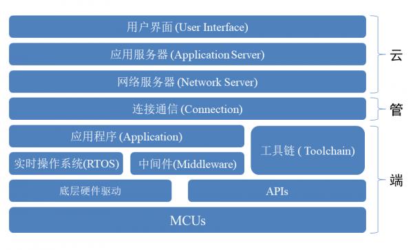 物联网时代下的MCU应用新生态