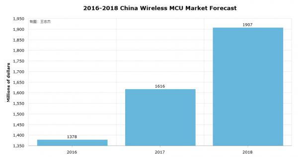 Wireless MCU市场报告:市场规模