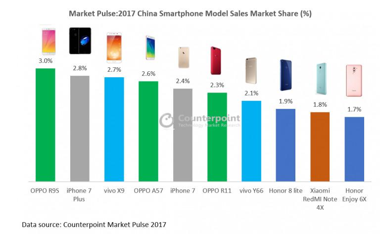 十大畅销手机排行榜,OPPO爆款威力持续缩减