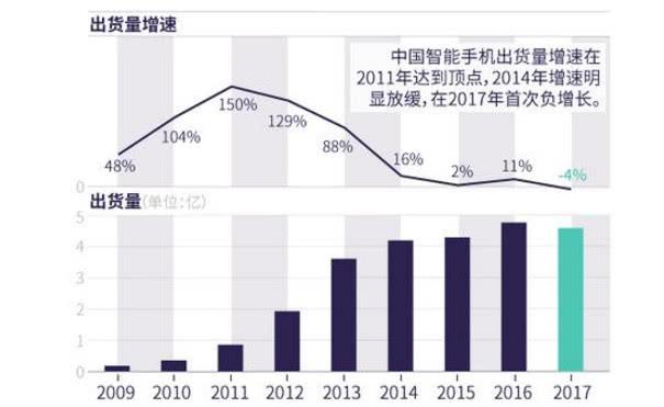 过去两年,中国中高端手机市场是虚假繁荣?