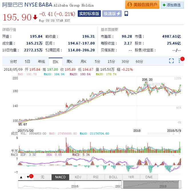 京东公布的业绩不错,为何投资者不买账?