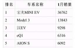 特斯拉称霸欧美市场,在中国市场却再次被五菱击败