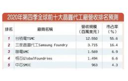 全球芯片荒蔓延,中国芯片制造迎来发展良机!