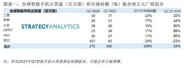 华为衰退,众多手机企业均取得增长,小米冲击2亿在望