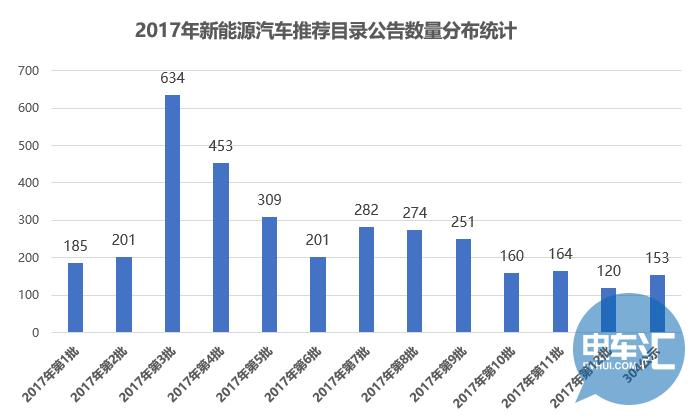 2018年首批推荐目录申报公示,167款新能源车型入列