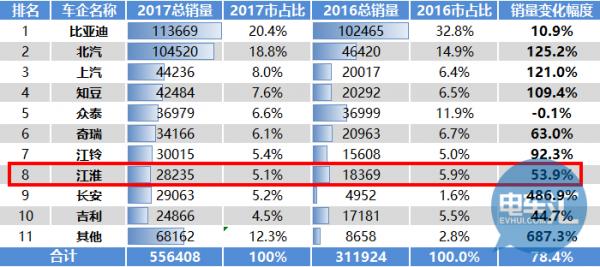 年销2.8万、增幅53.82%,江淮2018新能源5万台如何实现?