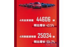 比亚迪4月新能源车型销量同比增长104.2%等7条快讯