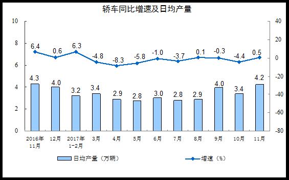 2017年11月份规模以上工业增加值增长6.1%
