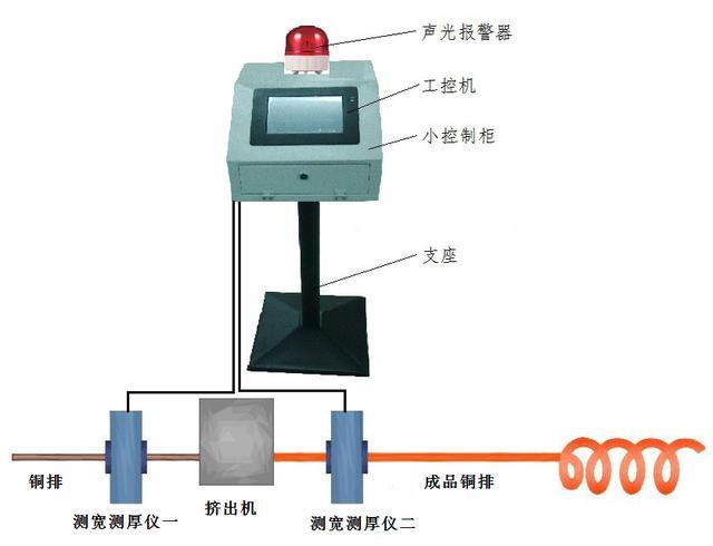 整个系统均安装在铜排生产线的现场,2台测宽测厚仪安装在挤出机前后位置,主控机柜及工控机可摆放在现场受温度和水汽影响较小的环境优良位置。 测宽测厚仪和主控机柜均安装在可调节高度的支座上,高度调节范围为:740mm至1030mm(可根据用户需求定制)。可将测宽测厚仪的中心高度调节到最佳的测量位置。测宽测厚仪与主控机柜间由一根三芯电源线和一根数据线连接,测宽测厚仪的供、断电由主控机柜通过电源线实现,测宽测厚仪的数据信号通过数据线传输到工控机进行复杂运算。 3、联锁控制方式 系统测量时,两台测宽测厚仪分别测量铜
