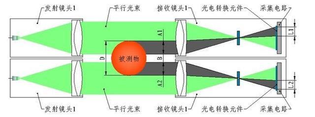 仪器仪表:'大直径管材测径仪如何调整测量范围?'