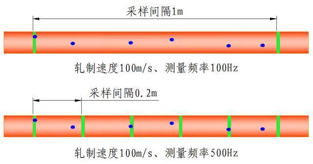 钢丝直径测径仪,检测速度提升这么多?