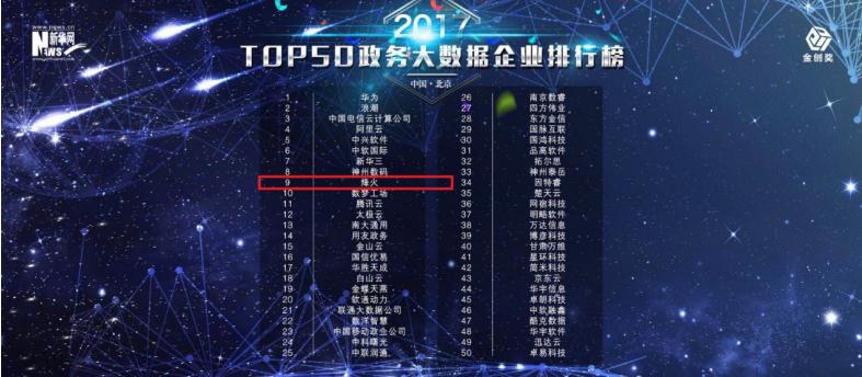 重磅!烽火荣登政务大数据企业TOP10