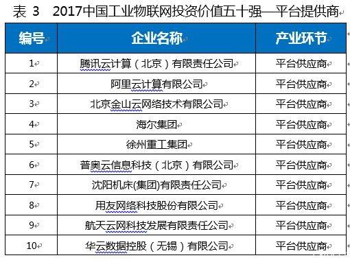 2017中国工业物联网产业白皮书暨投资价值50强正式发布