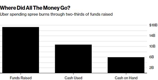 """9年""""烧掉""""107亿美元,Uber投资者为何还甘心投资"""