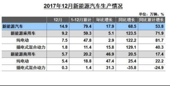 2017年新能源销售77.7万辆 充电桩总数21.3万个