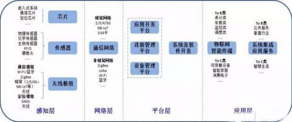 科普:2017物联网产业链8大环节