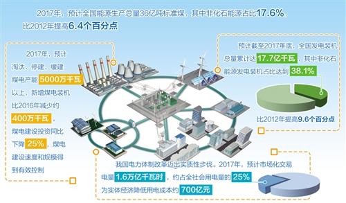 我国水电、风电等非化石能源发展领跑全球