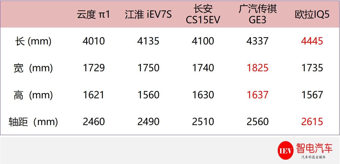 补贴或拿7.5万,续航500km,空间大iEV7S,长城欲做电动SUV第一!