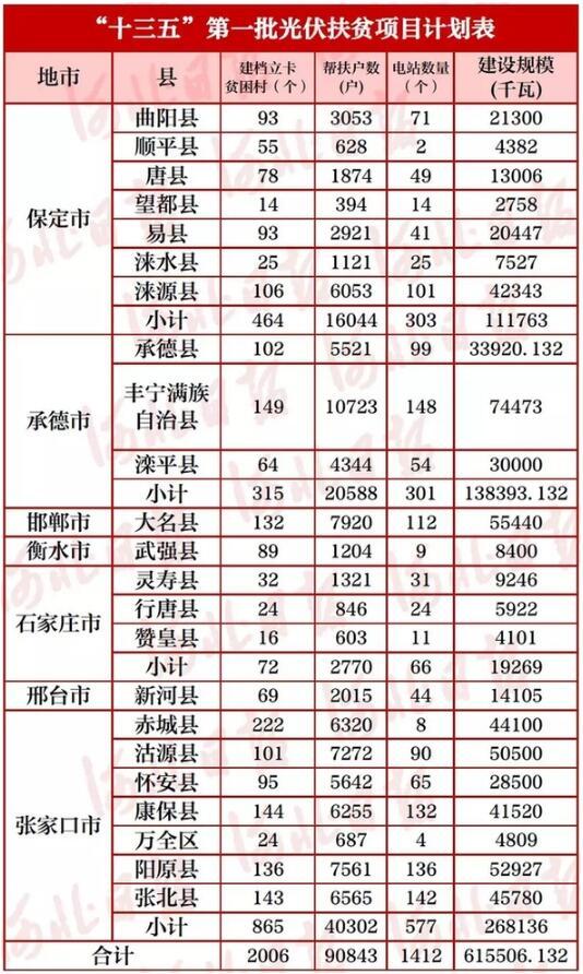 """河北23个县(区)入选""""十三五""""第一批光伏扶贫项目计划"""