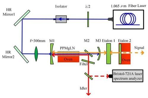 合肥研究院宽调谐、窄谱宽中红外光参量研究获进展