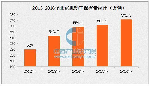 北京市2030年停止销售燃油汽车 建设18万个光伏充电共享车位