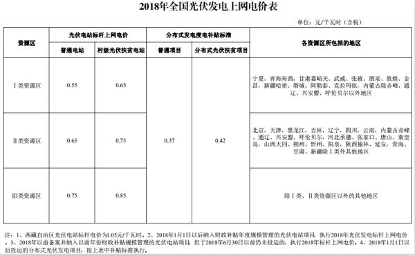 国家发改委新政效应 :两波高潮!2018年光伏更加火爆!