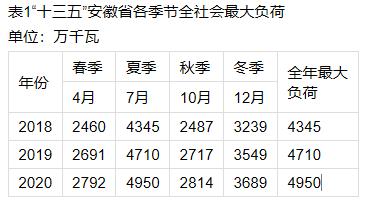 安徽省2018年光伏发电消纳形势分析