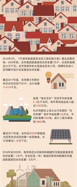 浙江宁波家庭屋顶光伏补贴专项资金管理暂行办法公示结束
