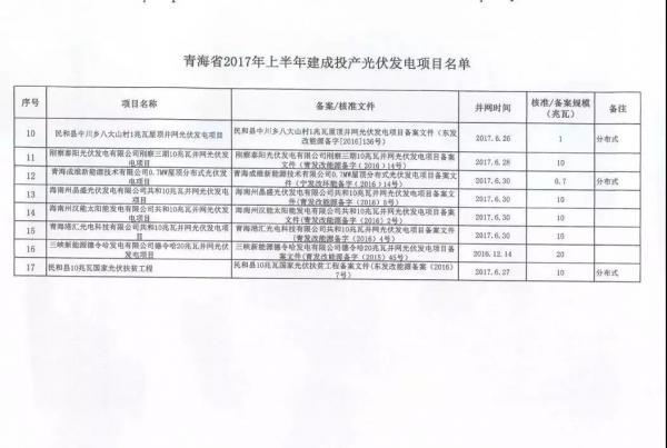 青海省2017年17个并网光伏项目上网电价公布