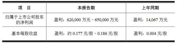 半导体显示行业景气度高 京东方前三季度预盈逾62亿
