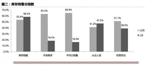 高增长、高库存并行?中国车市将出现深度调整
