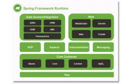 解析Spring核心技术IoC、AOP