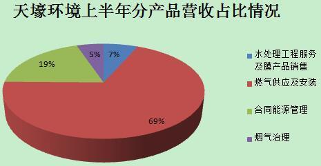 天壕环境上半年净利下降72% 节能环保工程业务上涨250%