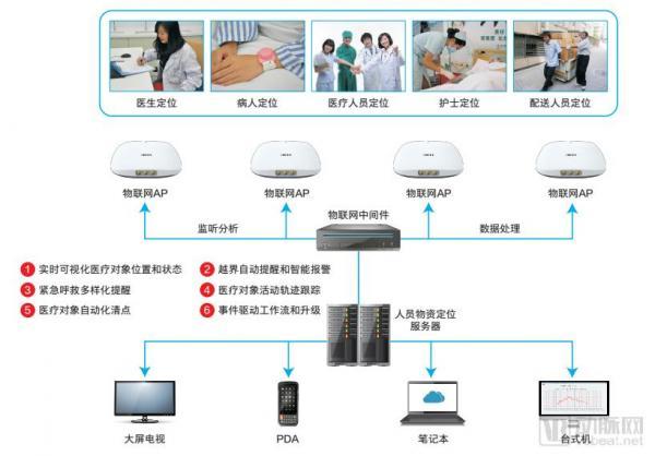 標準已定!三級醫院的人工智能、大數據、物聯網要往這些方向落地